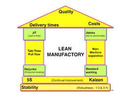 Lean werken: sprekende voorbeelden die sterk besparen