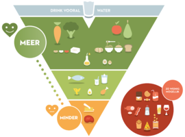 De nieuwe voedingsdriehoek